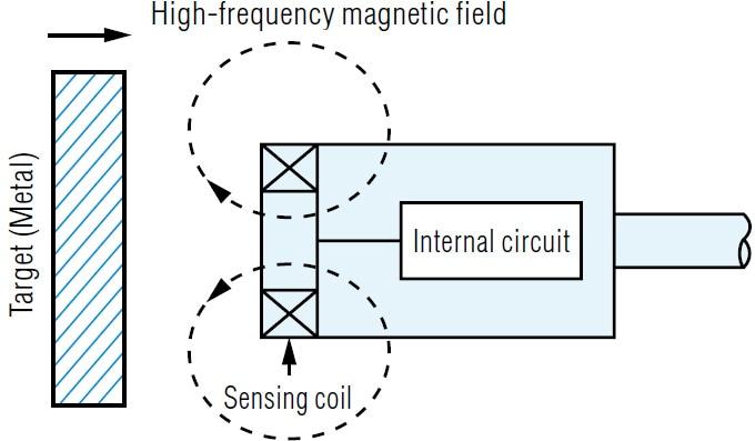 Astounding What Is A Inductive Proximity Sensor Sensor Basics Principle Wiring Cloud Oideiuggs Outletorg
