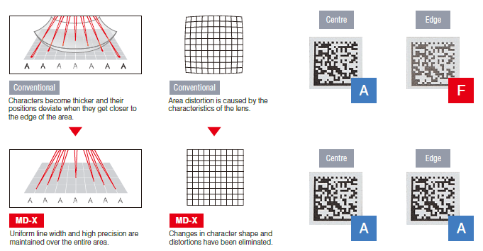 Laser Marking for 2D Codes (Data matrix / QR Code / Barcode
