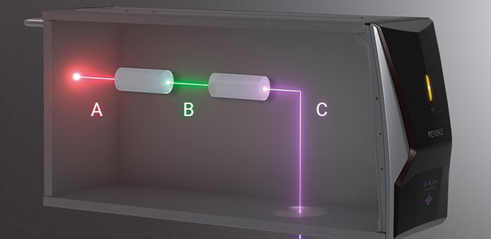 Mechanism and Characteristics of UV Lasers