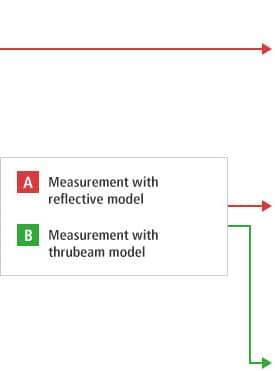 B-A- Measurement with reflective model B-B- Measurement with thrubeam model