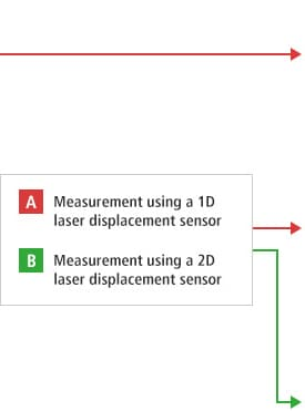 B-A- Measurement using a 1D laser displacement sensor B-B- Measurement using a 2D laser displacement sensor